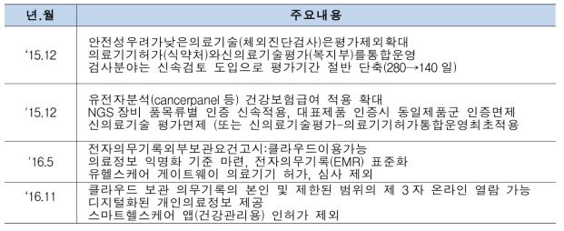 2017년 맞춤형 웰니스케어 정부 R&D투자 사업리스트
