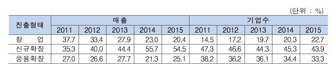 2017년 맞춤형 웰니스케어 진출형태별 매출 및 기업수