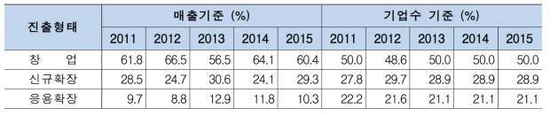 2017년 스마트바이오생산시스템 진출형태별 매출 및 기업수