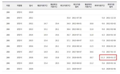 2011년~2020년 기상관측 데이터
