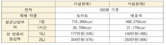 동일 면적을 기준으로 난방부하 및 연료비 절감량 계산