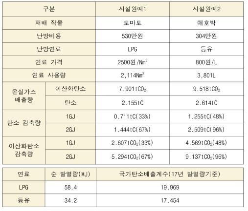 동일면적 기준 온실가스 배출량 및 감소량 분석표