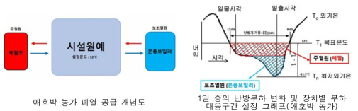 애호박 농가 폐열공급 방안