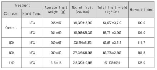 이산화탄소시비 및 온도에 따른 애호박의 생육차이(03.23~04.08)