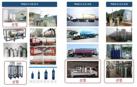 포집 이산화탄소 저장 및 운송