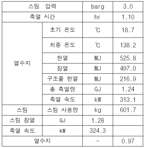 평균 축열 특성