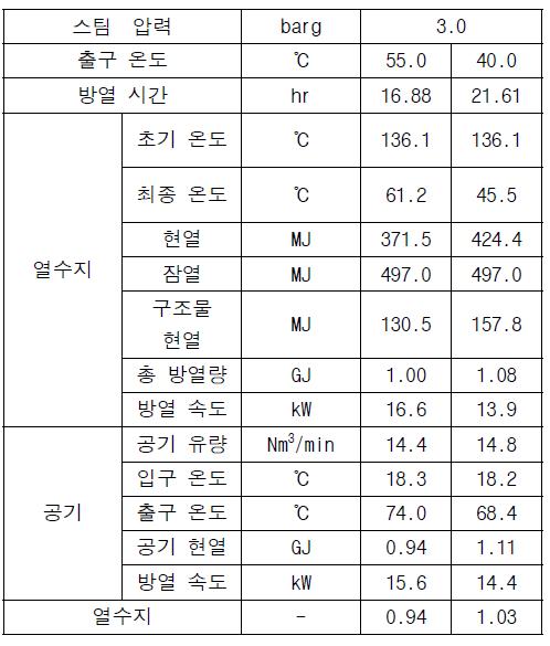 평균 방열 특성