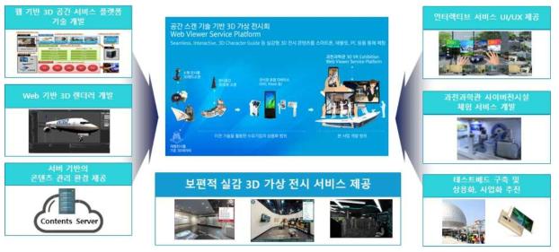 웹 기반의 VR 가상전시 서비스 플랫폼 기술 개발의 개요