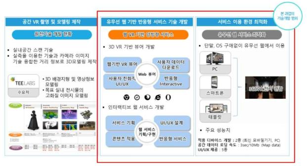 수요처의 사업화를 위한 추가 기술개발 요소