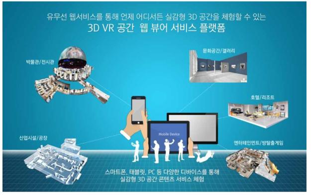 수요처의 웹 기반 VR 공간 전시 서비스 사업화 개념도