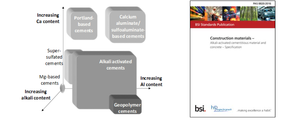 Traditional and non-traditional cements, and published specification on alklai activated cementitious materials in UK (J.L. Provis & J.S.J. van Deventer (eds.), State of the Art Report of RILEM TC 224-AAM, 2014)