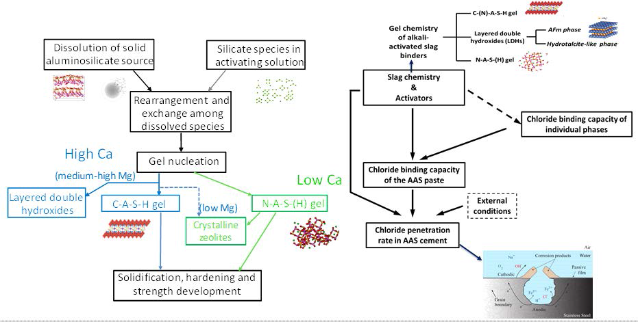 Theoretical approaches on reaction and durability of AAMs (J.L. Provis & S.A. Bernal, Annual Review of Materials Research, 2014, 44: 299-327)