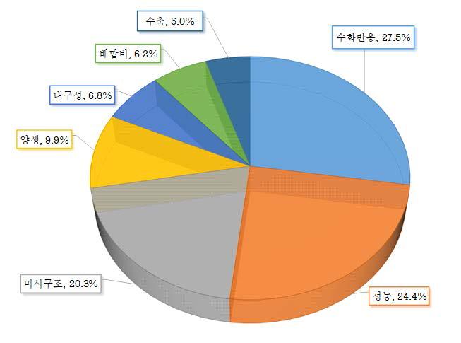 무시멘트 논문의 대표적 주제 분석 (출처: Scopus)