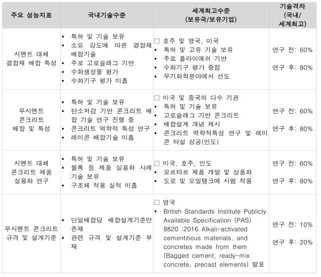 우리나라와 선진국과의 기술수준 분석 요약