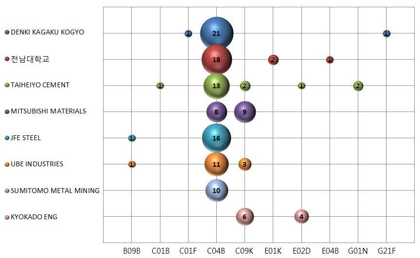 무시멘트 관련 세부 기술분야별 주요출원인 (출처: KIPRIS)