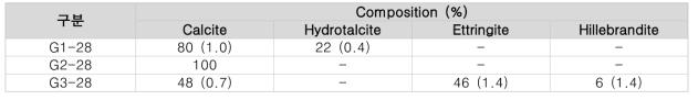 Rietveld 법에 의한 수화생성물 정성/정량 분석 결과