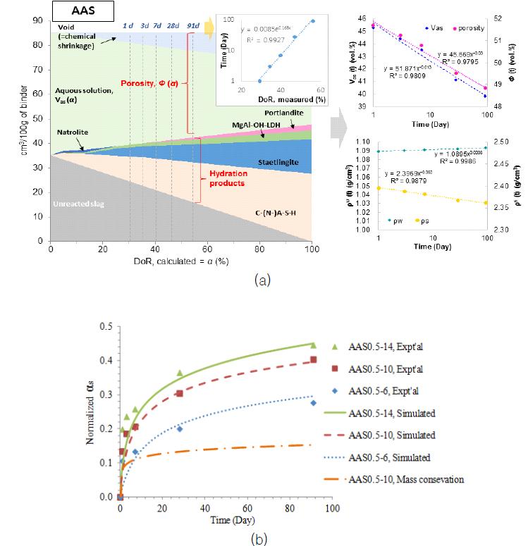 수분 상변화 모델을 활용한 수화속도 모델의 파라메터 결정 (a) 및 수화속도 모델-실험결과 비교 (b)