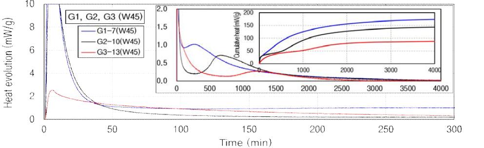 대표 결합재들의 단열온도 상승 수화열 시험 결과(W/B 0.45)