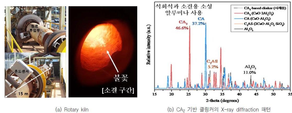 CA2 기반 클링커의 제조과정 및 제조된 CA2 기반 클링커의 X-ray diffraction 측정 결과