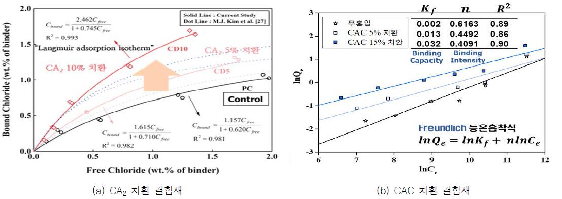 CA2 혼입 시멘트 결합재의 Cl- 고정성능
