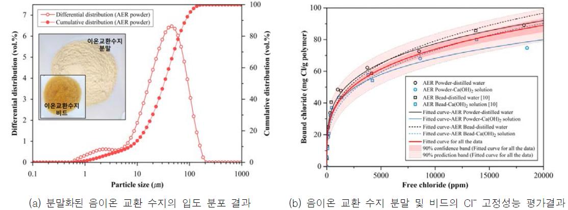 음이온 교환 수지 분말 및 비드의 Cl- 고정성능 평가결과