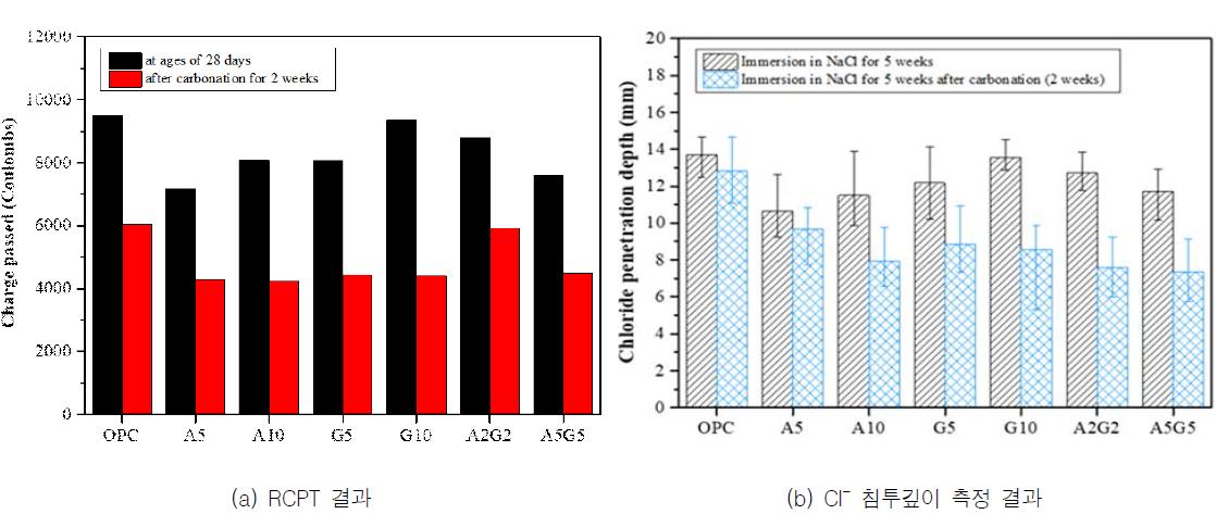 CA2 기반 클링커가 치환된 OPC 기반 보수재료의 RCPT 실험결과