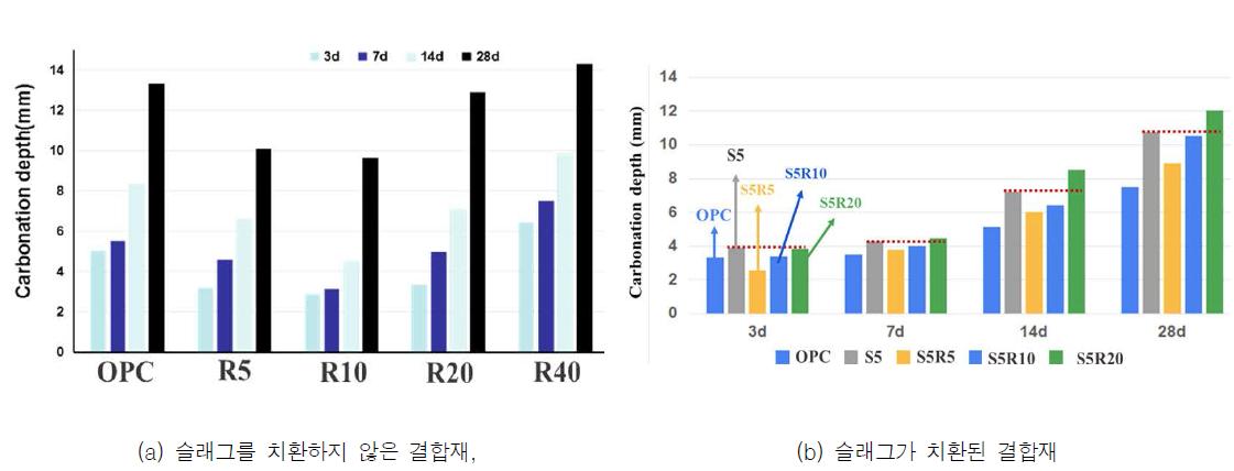 CO2와 반응 후, γ-C2S 치환 시멘트 결합재의 탄산화 깊이 측정결과