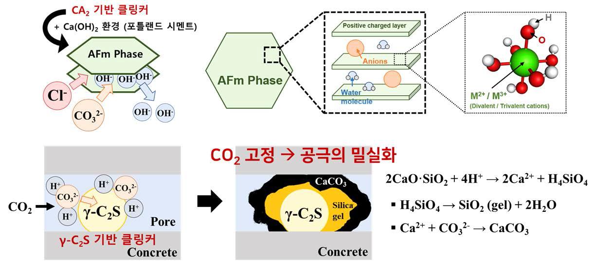 하이브리드 보수용 모르타르의 CO32- 반응제어 원리