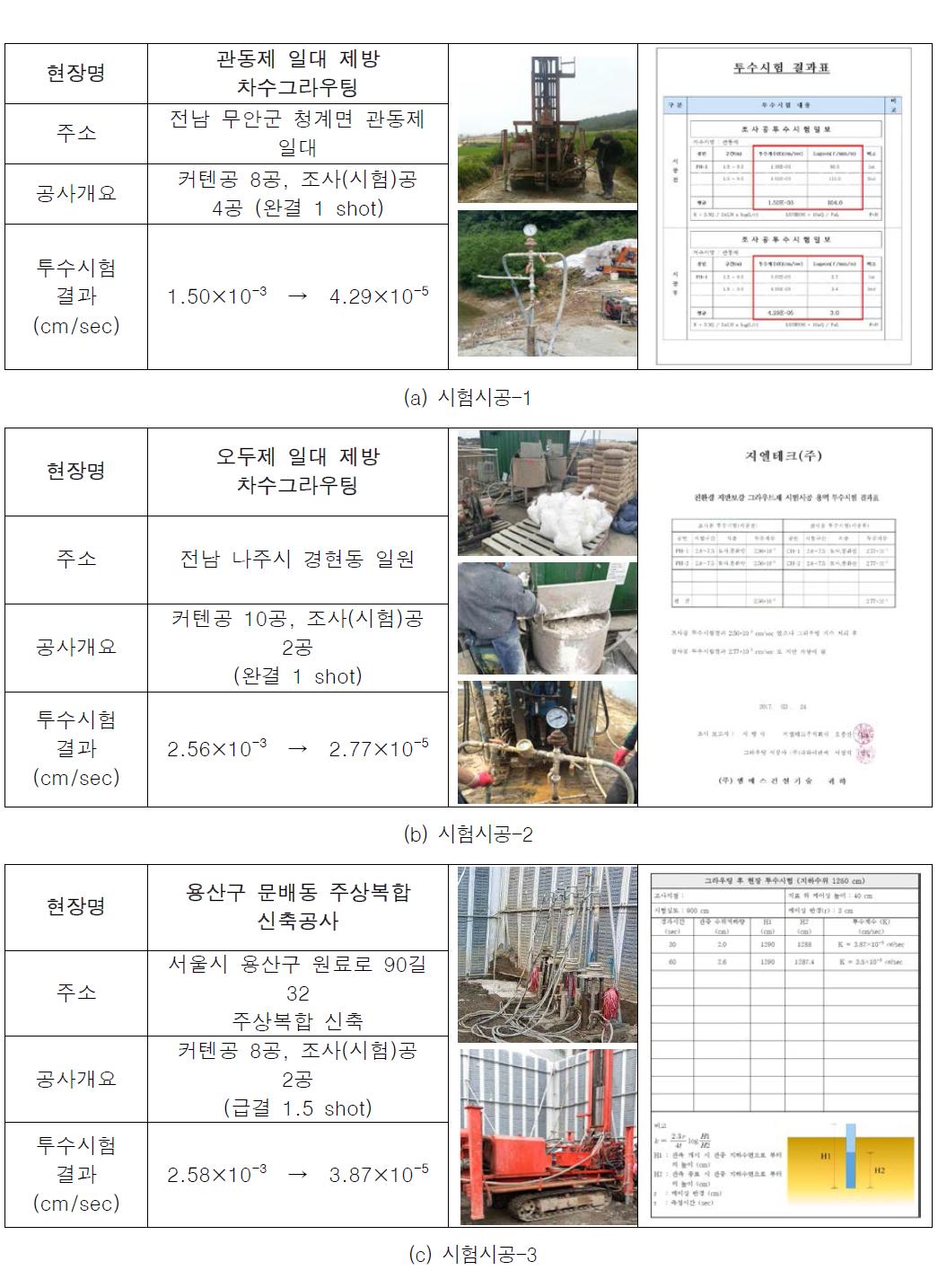 무시멘트 결합재 활용 콘크리트의 시험시공