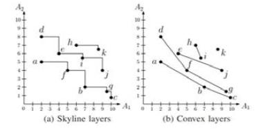 적용된 컨벡스 레이어 인덱싱 기술
