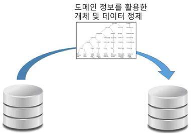 도메인 정보로 정제된 지식 베이스