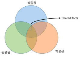 토픽 분류 시스템 및 도메인별 공유 정보 처리 개념도