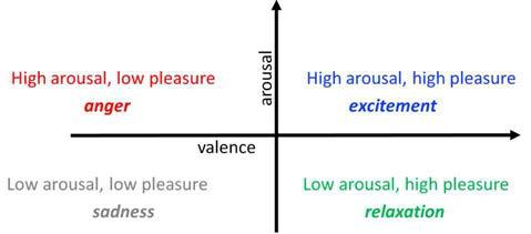 유의성(valence)와 감성 강도(arousal)에 따른 감성