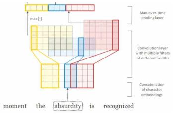 문자 단위 임베딩(character-level embedding)기술의 개념도