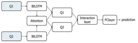 질문 의미 파악 시스템 구조