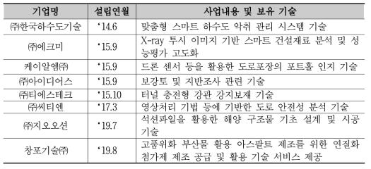 2019년 창업지원 현황