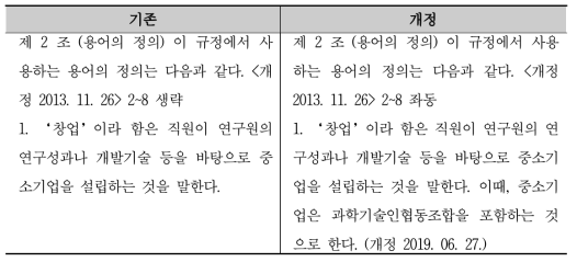 창업지원규정 개정 신구조문대비표 (2019.6.)
