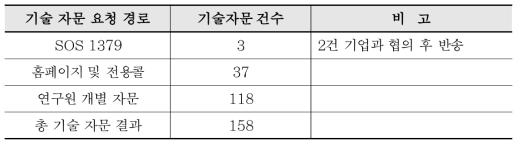 중소?중견기업 애로기술 기술자문 현황(2019년)
