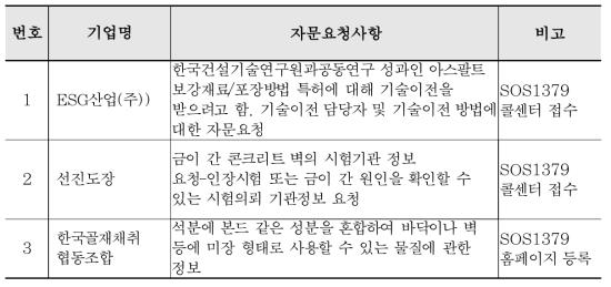 """""""SOS1379"""" 기업공감 원스톱지원센터를 통해 접수된 기술지원 요청건"""