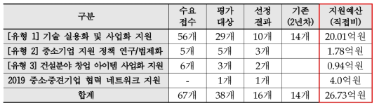 중소·중견기업 수요기반 기술사업화 지원사업 선정결과(2019년)