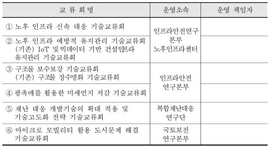 2019년 신규 선정 기술교류회 전문분야