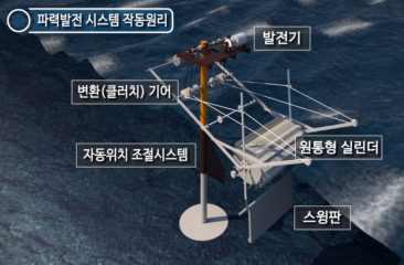 원통형 파력발전시스템