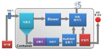 고정식 일반폐기물 자원순환 모듈형 플랜트