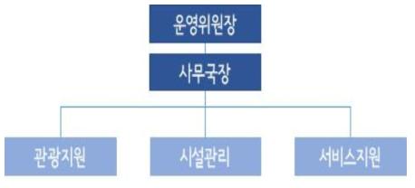 힐링 섬 운영위원회 조직도