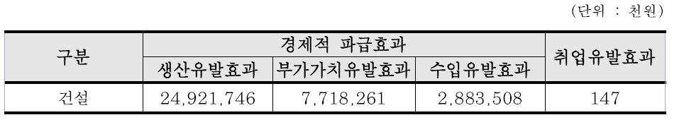 전라남도 친환경 스마트 자족 힐링 도서 개발사업 경제적 파급효과