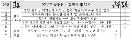 KICT 솔루션 - 협력과제(3안)