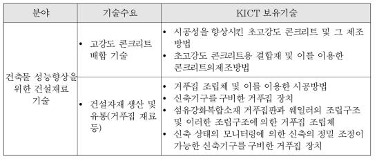 건축물 성능향상을 위한 건설재료 기술 분야의 기술수요 대비 KICT 보유기술 리스트