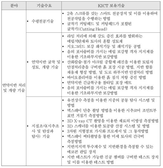 연약지반 처리 및 개량 기술 분야의 기술수요 대비 KICT 보유기술 리스트