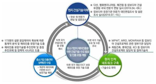 연구추진체계 및 전략