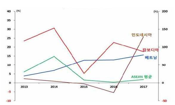 주요 ASEAN 국가의 FDI 증가율 (캄보디아 대사관 자료 인용, 2018.12) 주 : 1) 3개년 이동평균, 인도네시아는 우축기준 자료 : ASIAN Data base